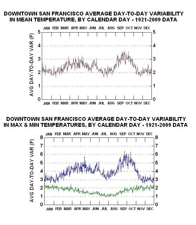Graphical climatology of downtown san francisco daily temperatures